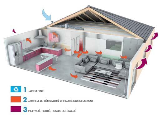 Plan d'une maison en coupe pour démontrer le fonctionnement de la ventilation positive hygroréglable